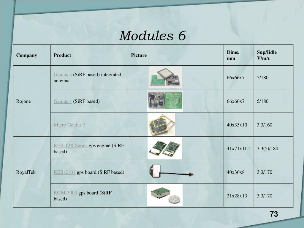 Modules 6
