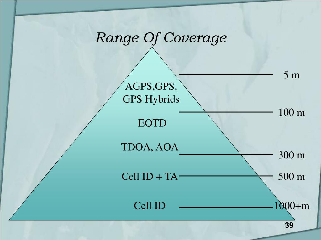 Range Of Coverage