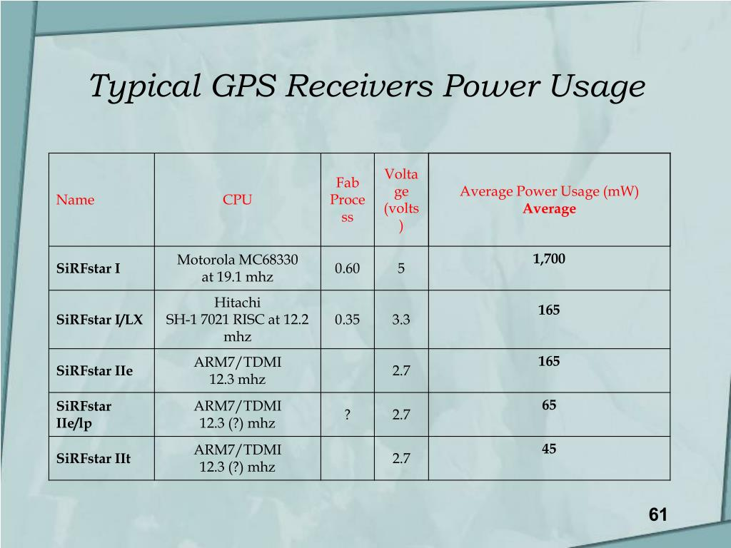 Typical GPS Receivers Power Usage
