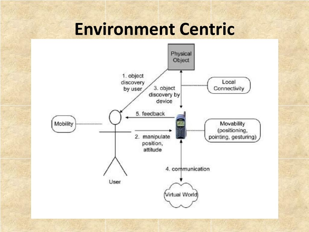 Environment Centric