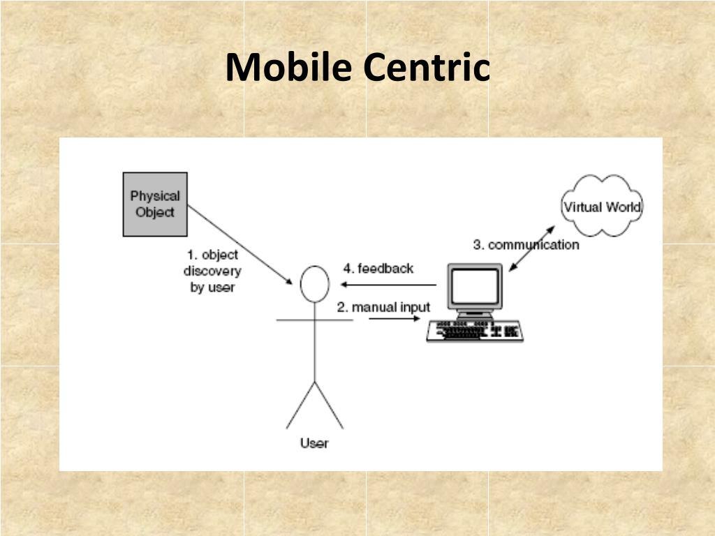 Mobile Centric