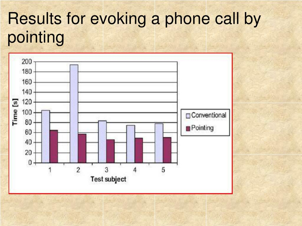 Results for evoking a phone call by pointing