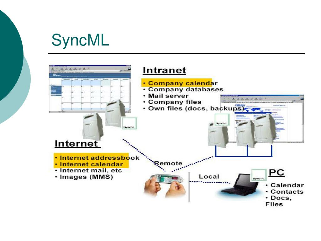 SyncML