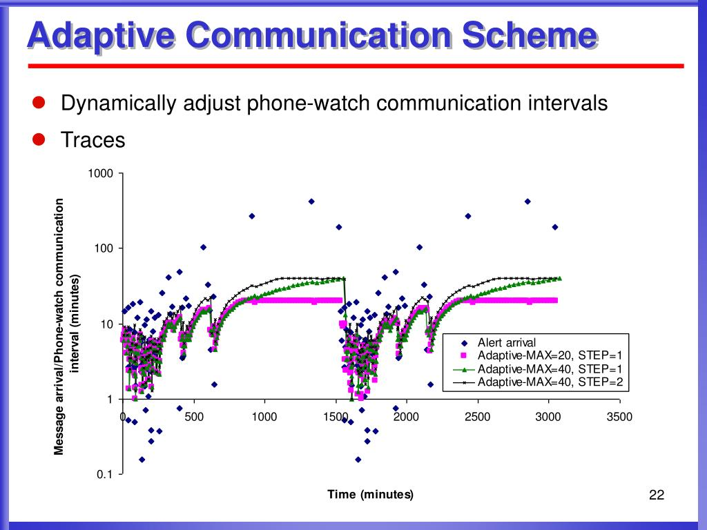Adaptive Communication Scheme