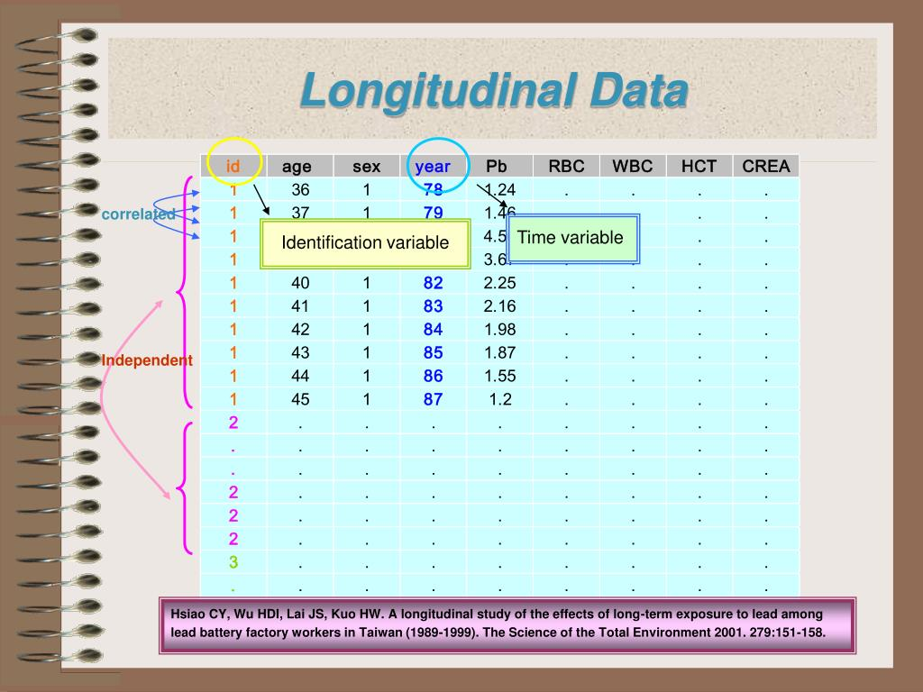 analysis of longitudinal end effects in Longitudinal or repeated measures data analysis  this partition makes xb the  fixed effects of the model and d the random effects  at the end of 12 months,  some patients have a much lower bmi than what they started with and others  have.