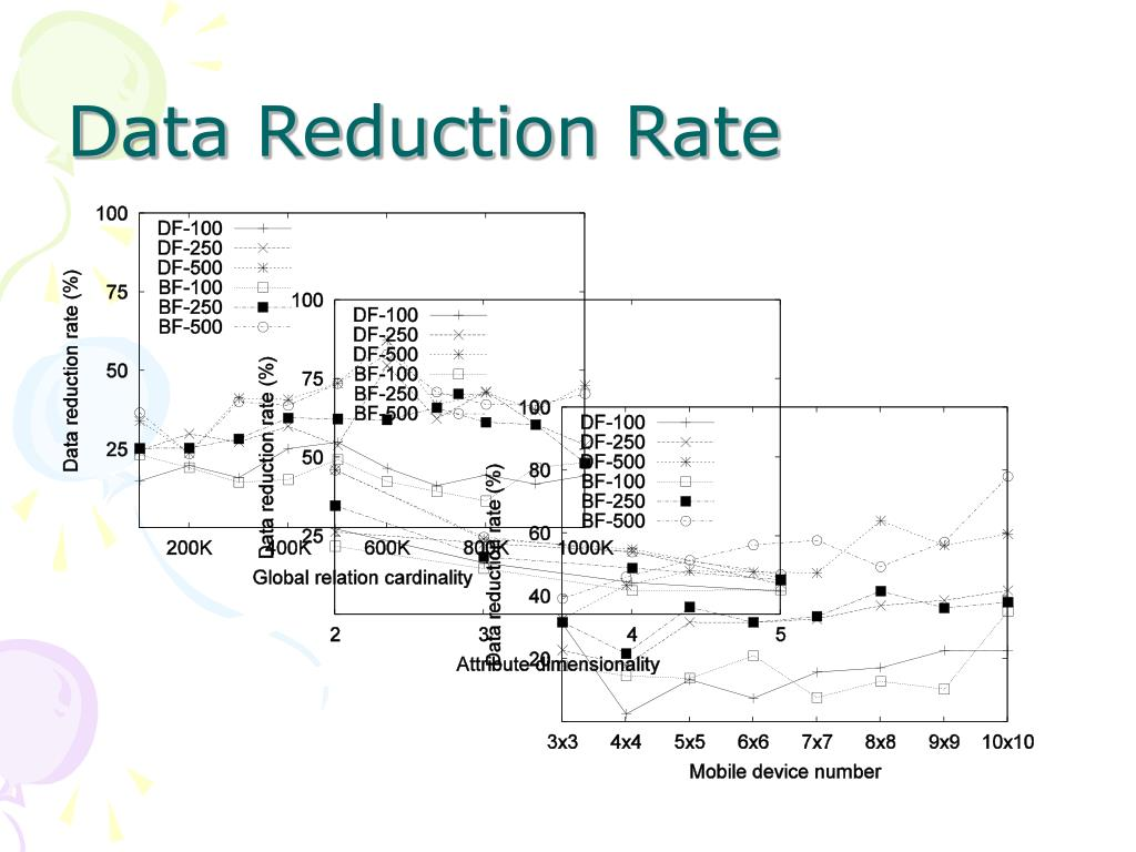 Data Reduction Rate