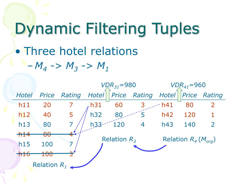 Dynamic Filtering Tuples