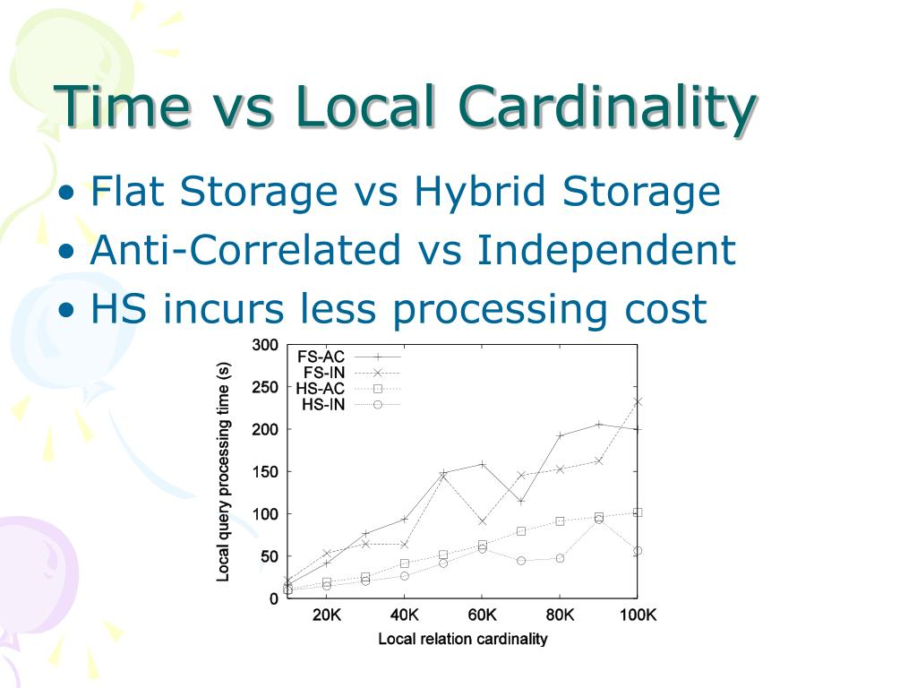 Time vs Local Cardinality