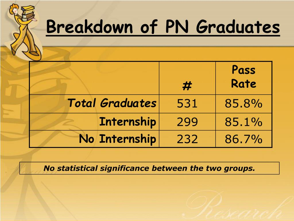 Breakdown of PN Graduates