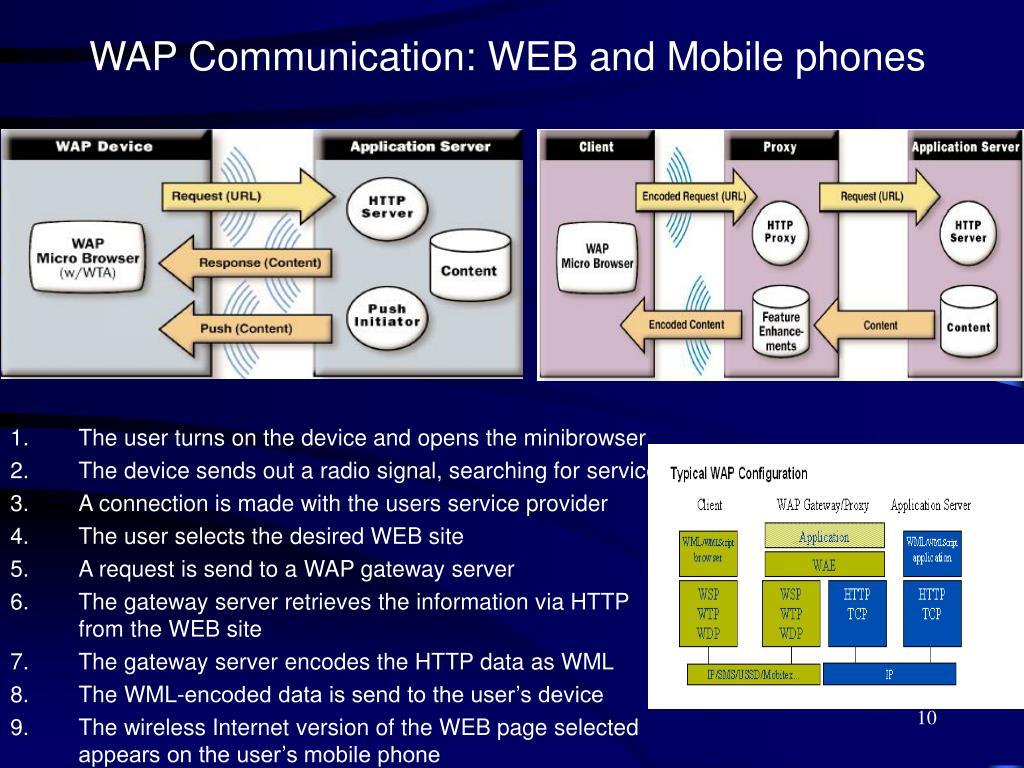 WAP Communication: WEB and Mobile phones