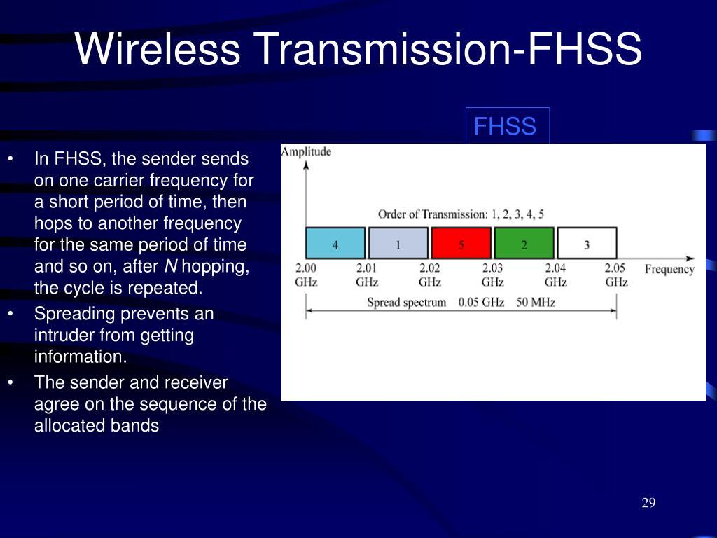 Wireless Transmission-FHSS