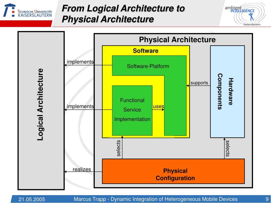 From Logical Architecture to Physical Architecture