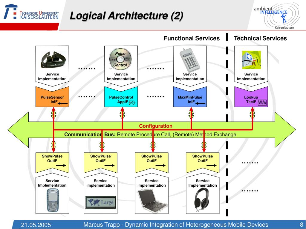 Logical Architecture (2)