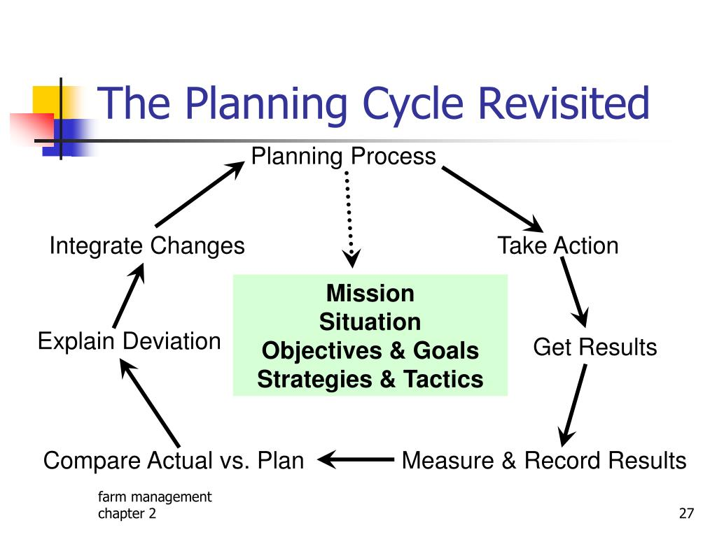 The Planning Cycle Revisited