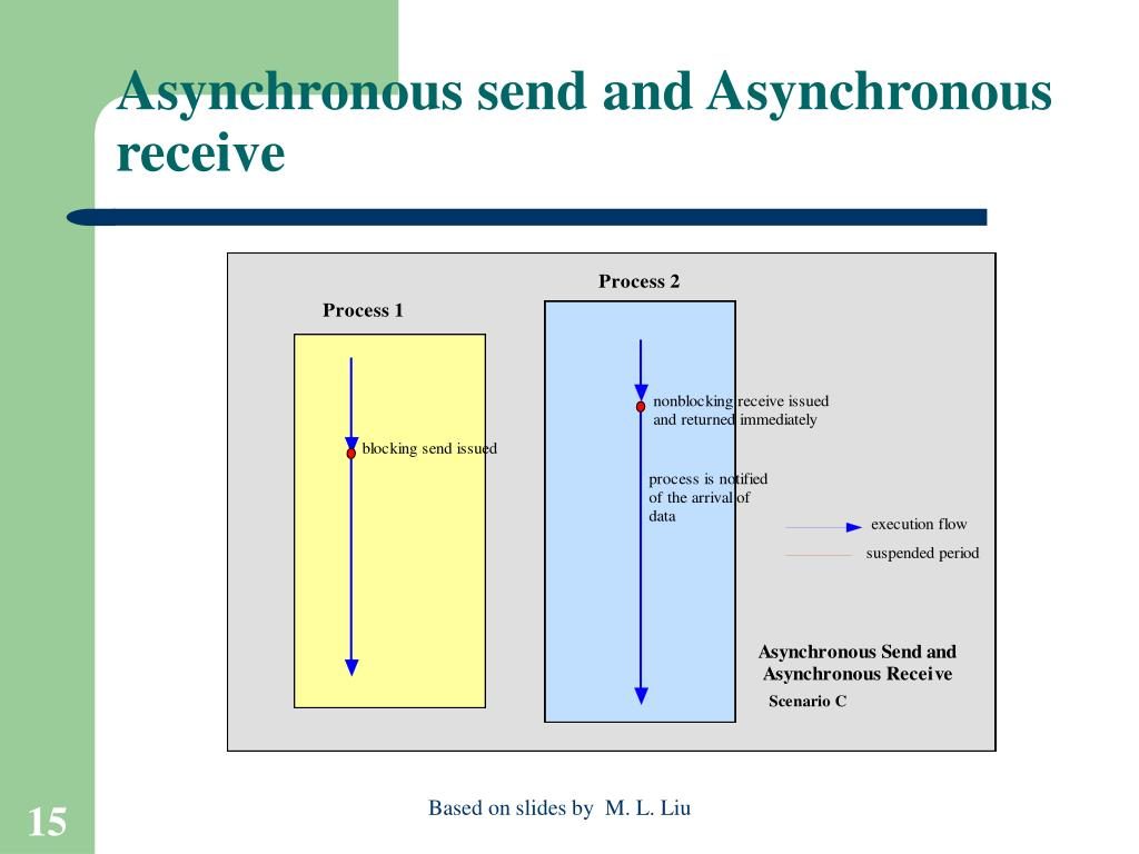 Asynchronous send and Asynchronous receive
