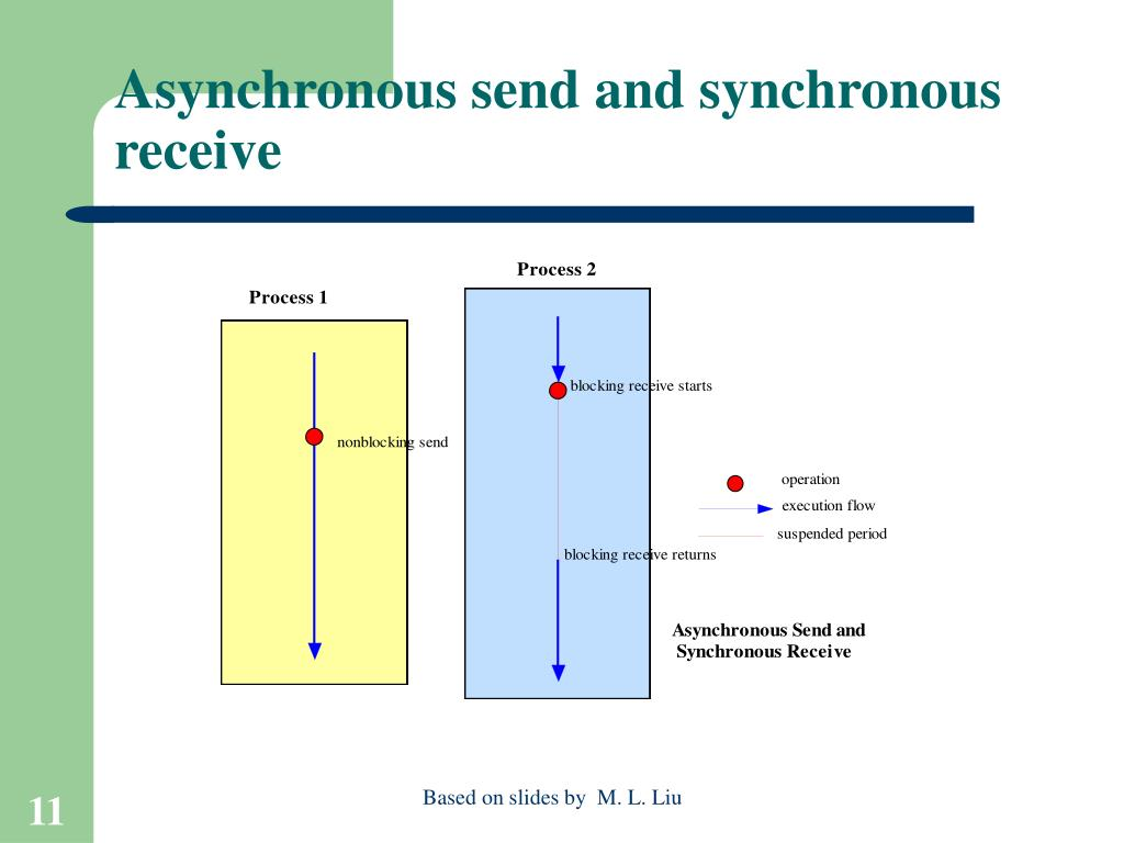 Asynchronous send and synchronous receive