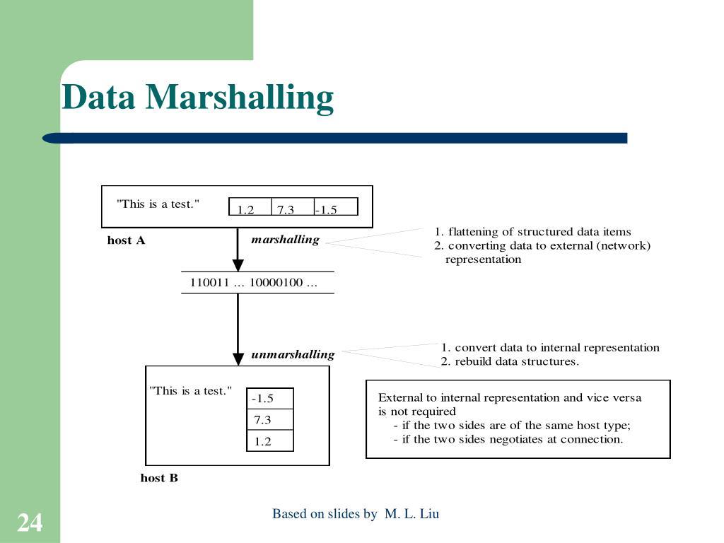 Data Marshalling