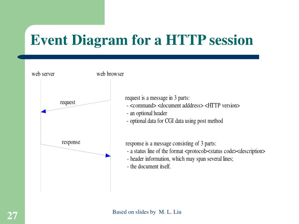 Event Diagram for a HTTP session