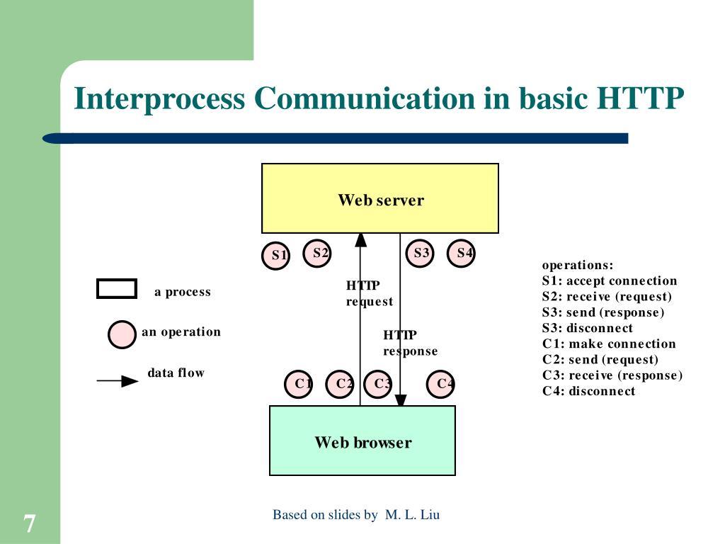Interprocess Communication in basic HTTP