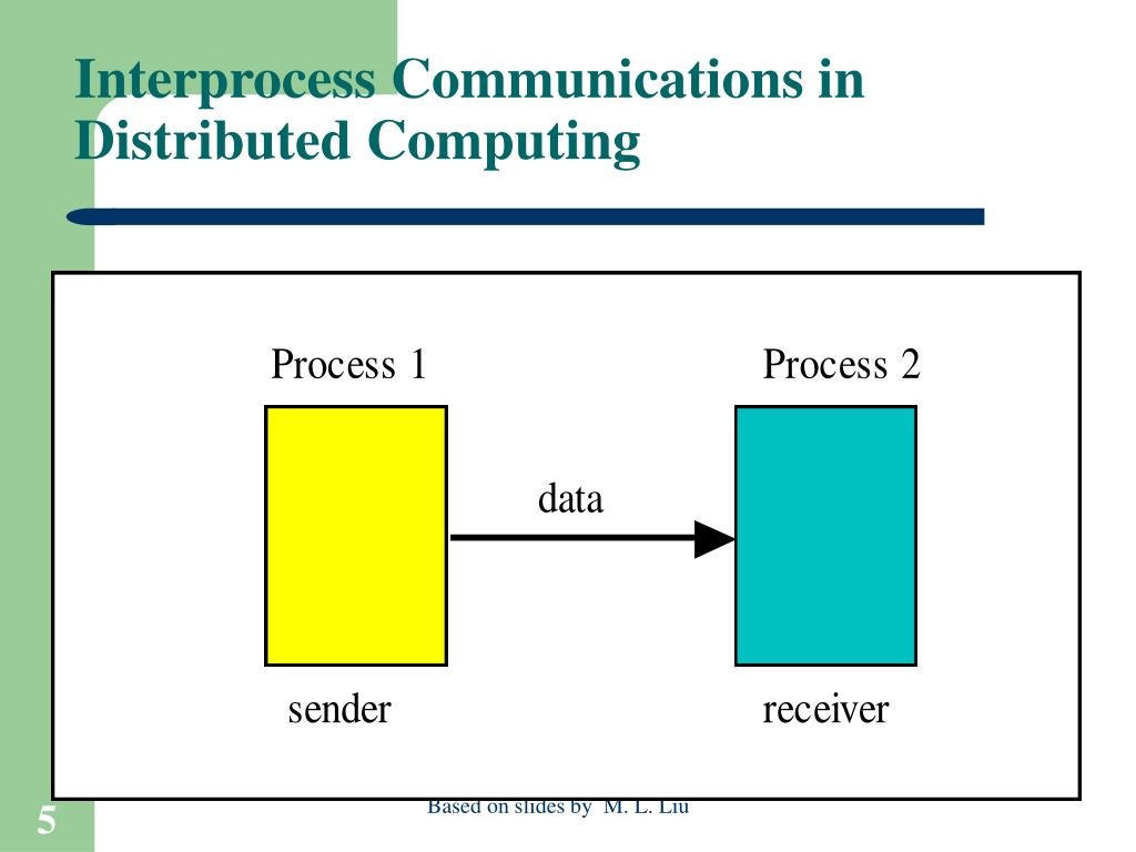 Interprocess Communications in Distributed Computing