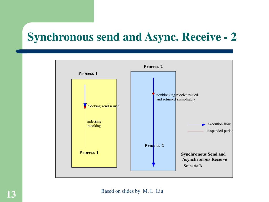 Synchronous send and Async. Receive - 2