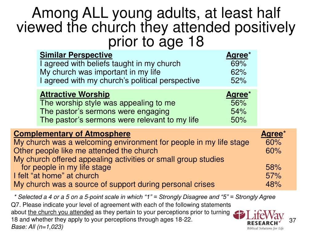 Among ALL young adults, at least half viewed the church they attended positively prior to age 18