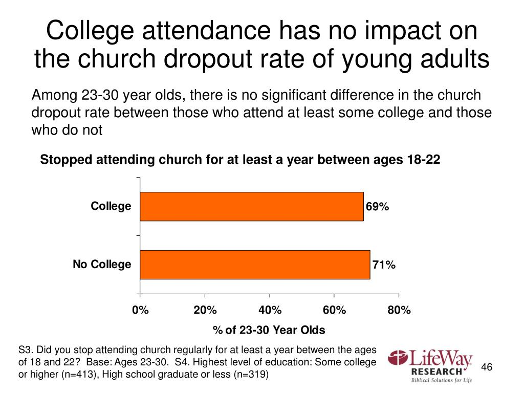 College attendance has no impact on the church dropout rate of young adults