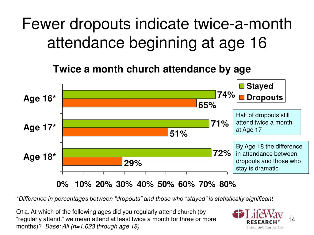Fewer dropouts indicate twice-a-month attendance beginning at age 16