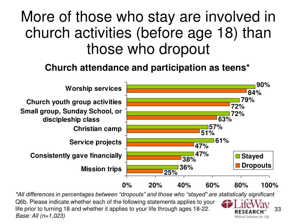 More of those who stay are involved in church activities (before age 18) than those who dropout
