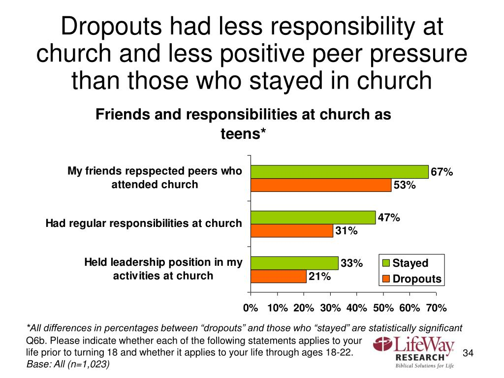 Dropouts had less responsibility at church and less positive peer pressure than those who stayed in church