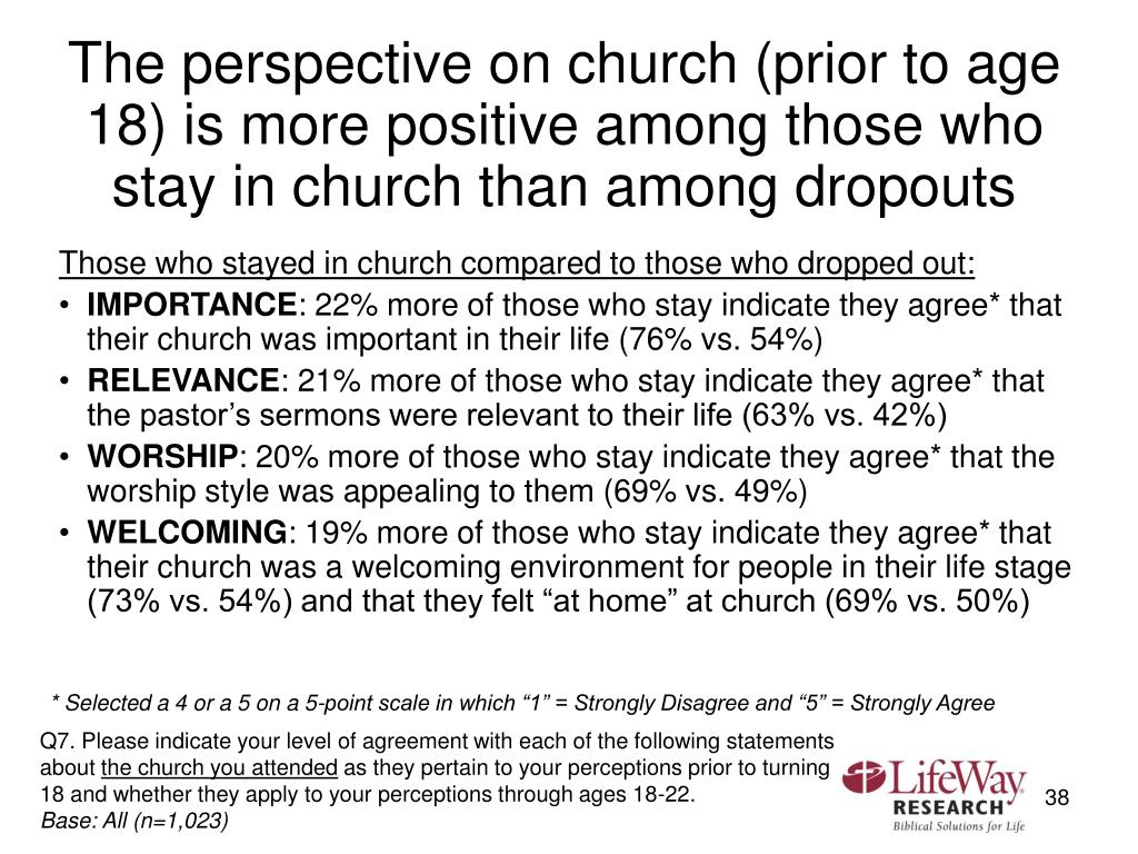 The perspective on church (prior to age 18) is more positive among those who stay in church than among dropouts