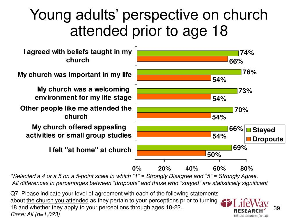 Young adults' perspective on church attended prior to age 18