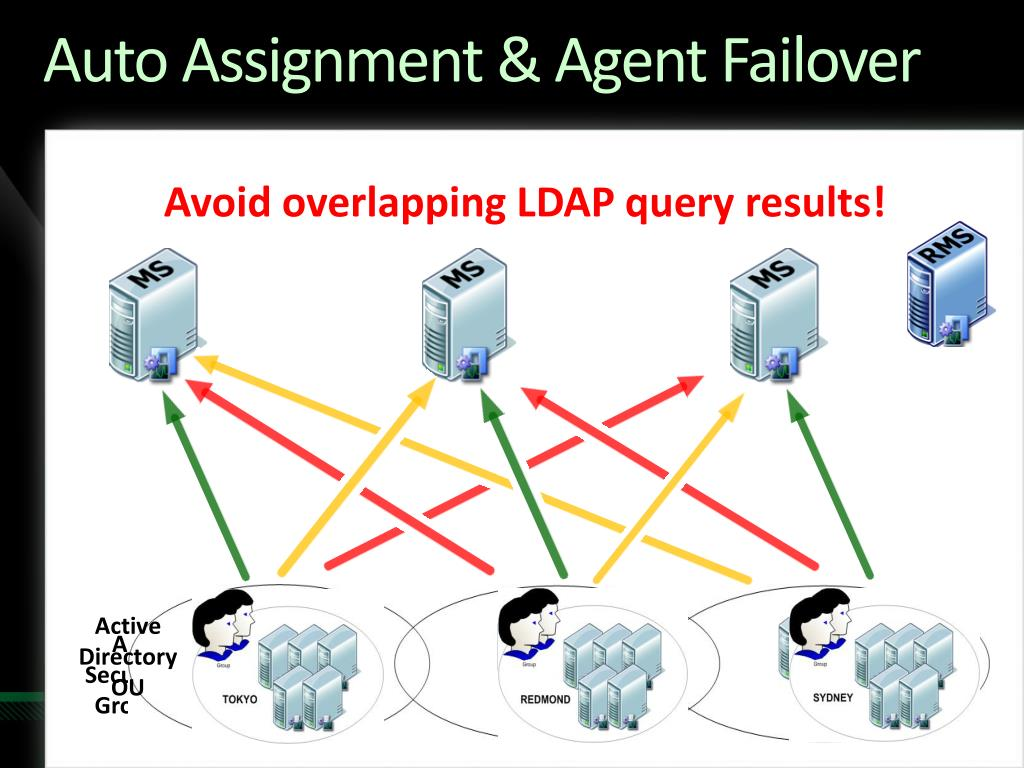 Auto Assignment & Agent Failover