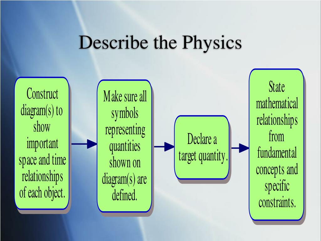Describe the Physics
