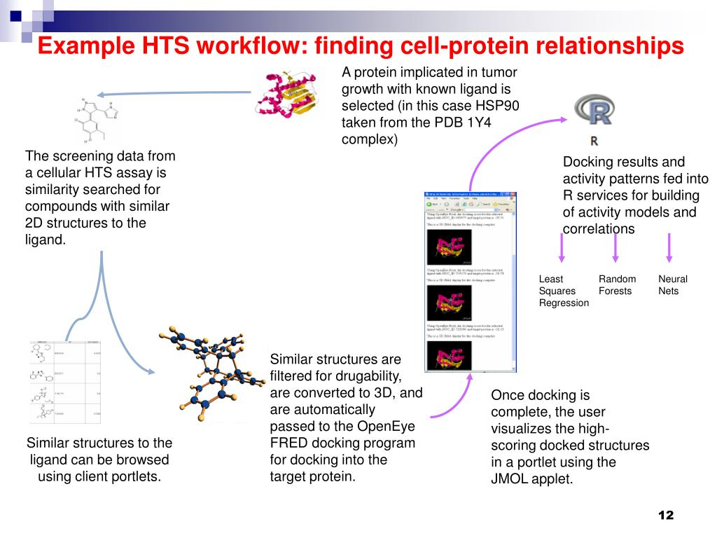 Example HTS workflow: finding cell-protein relationships