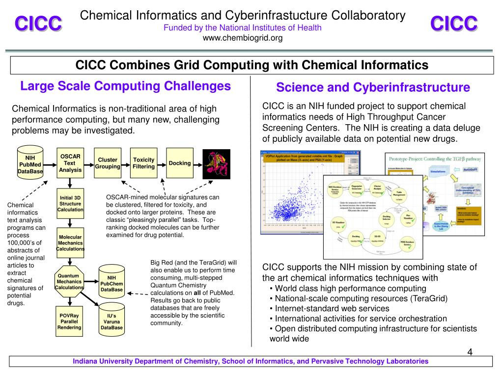 Chemical Informatics and Cyberinfrastucture Collaboratory