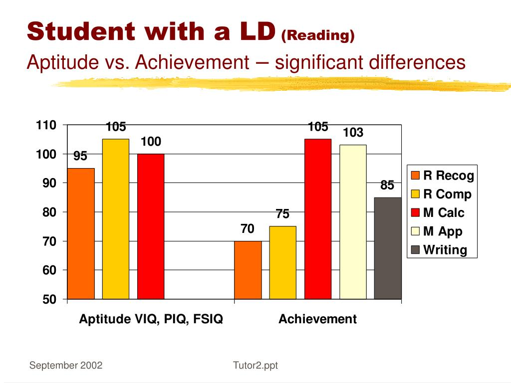 Student with a LD
