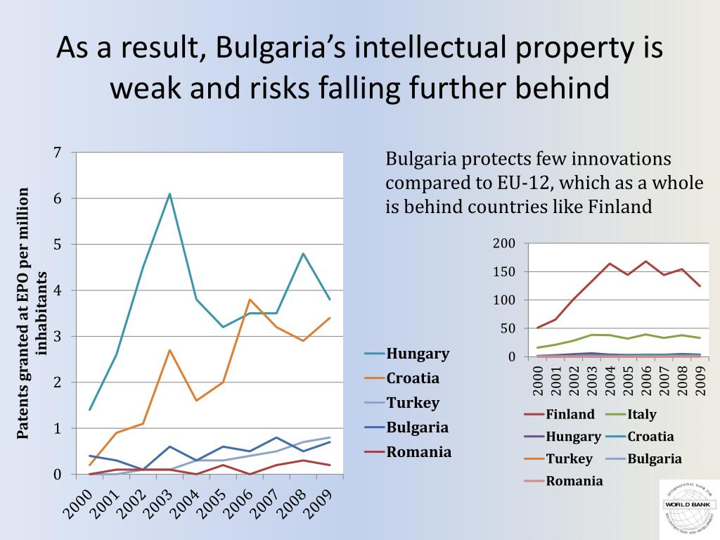 As a result, Bulgaria's intellectual property is weak and risks falling further behind