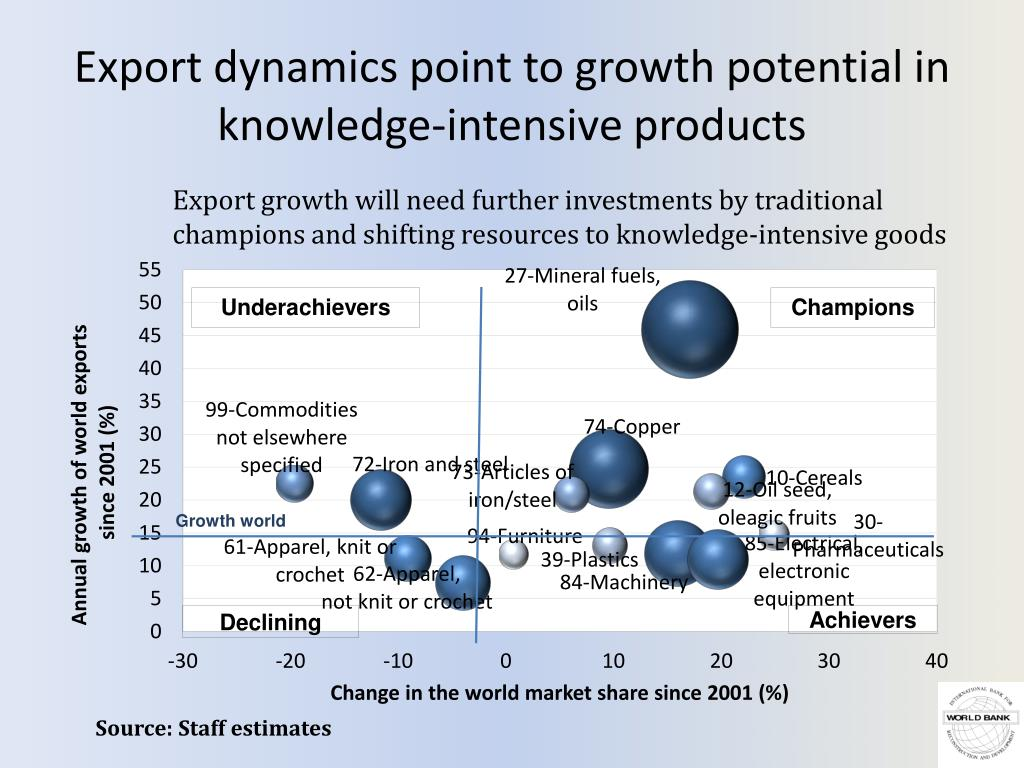 Export dynamics point to growth potential in knowledge-intensive products