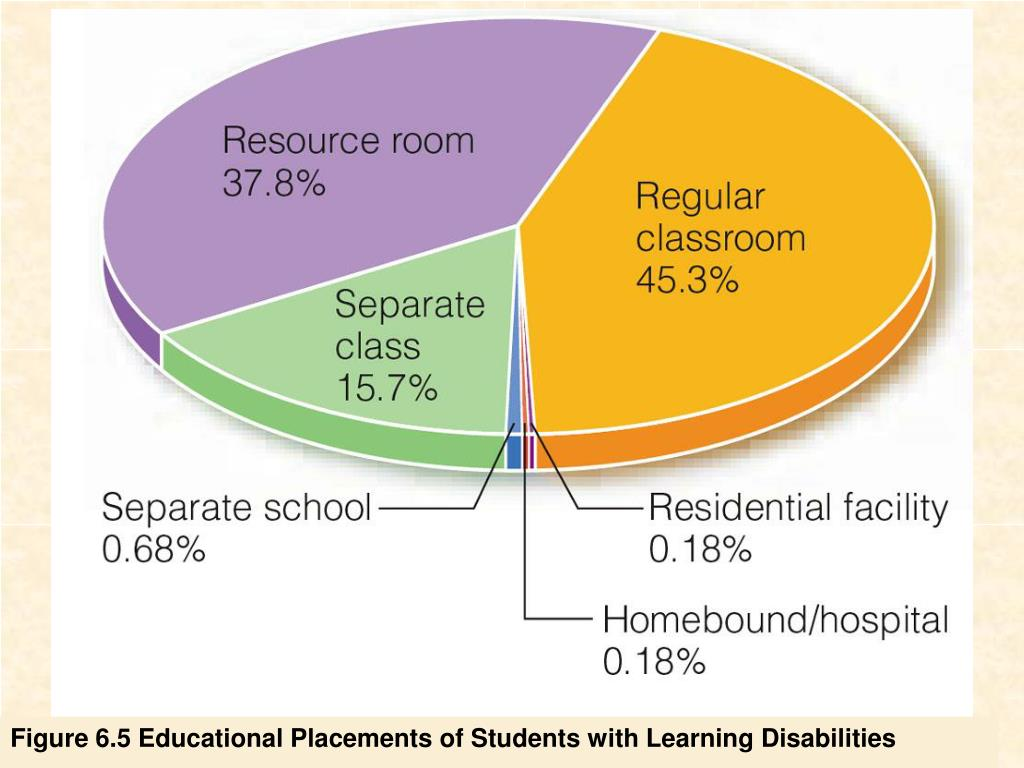 Figure 6.5 Educational Placements of Students with Learning Disabilities