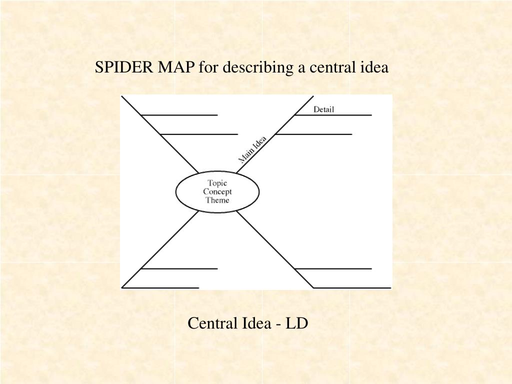 SPIDER MAP for describing a central idea
