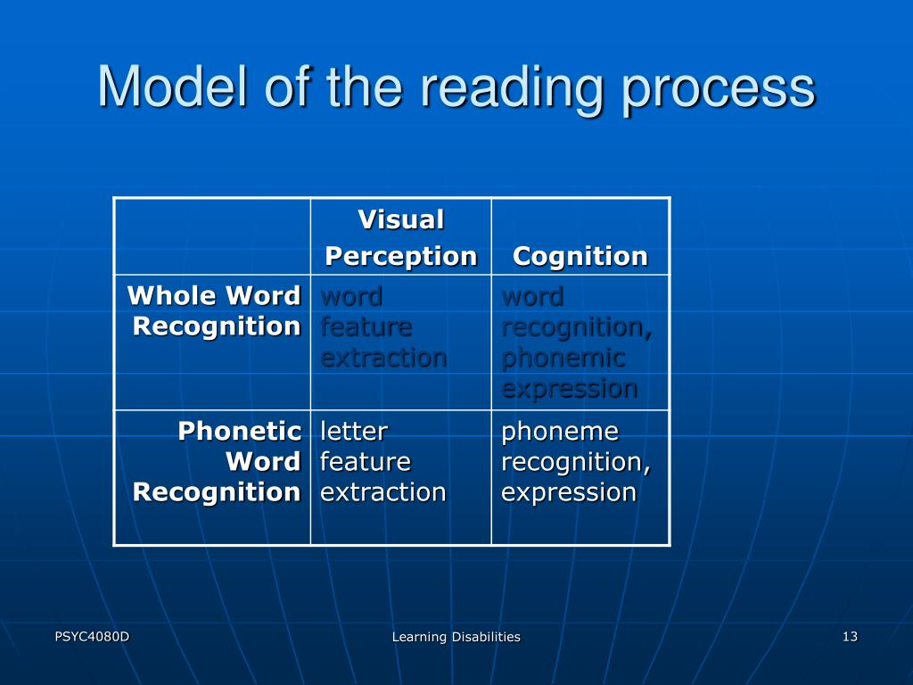 Model of the reading process