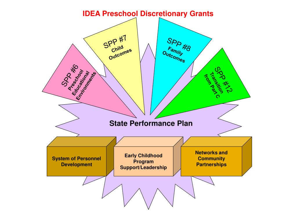IDEA Preschool Discretionary Grants