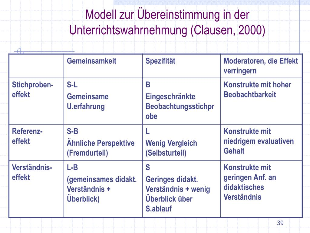 Modell zur Übereinstimmung in der Unterrichtswahrnehmung (Clausen, 2000)