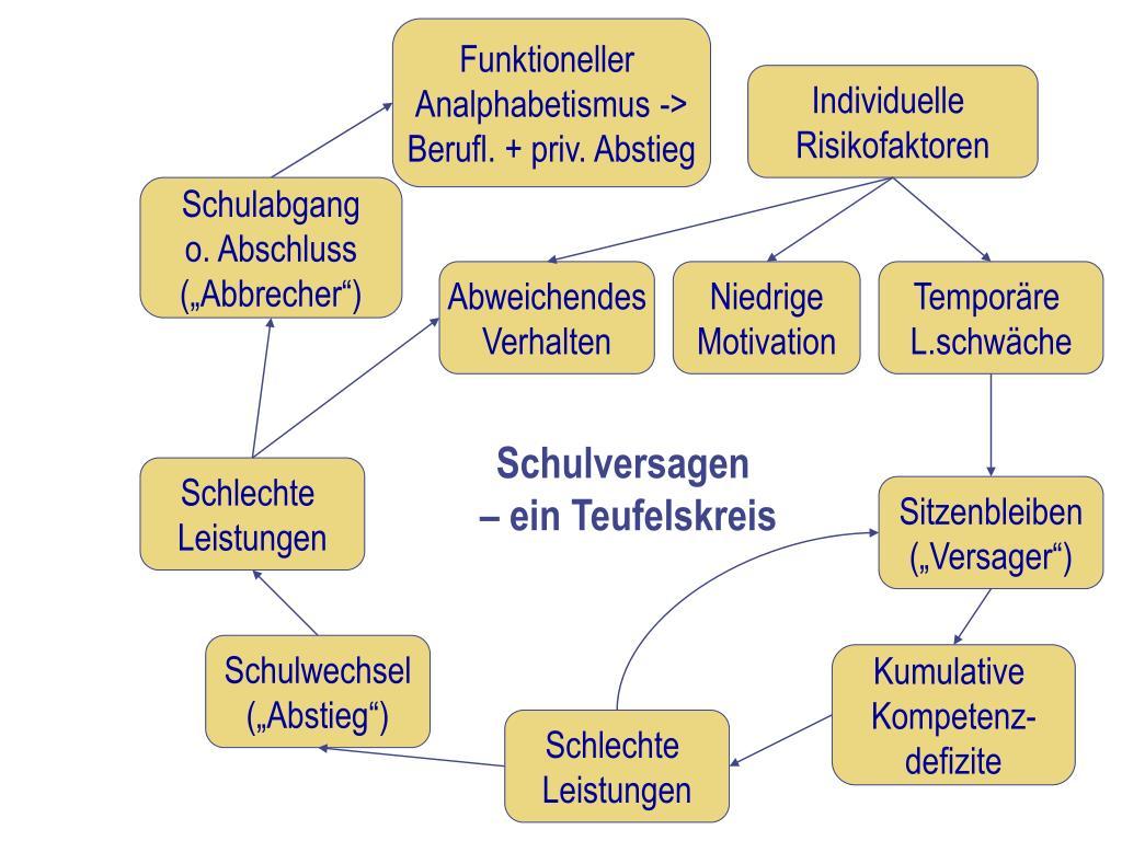 Funktioneller
