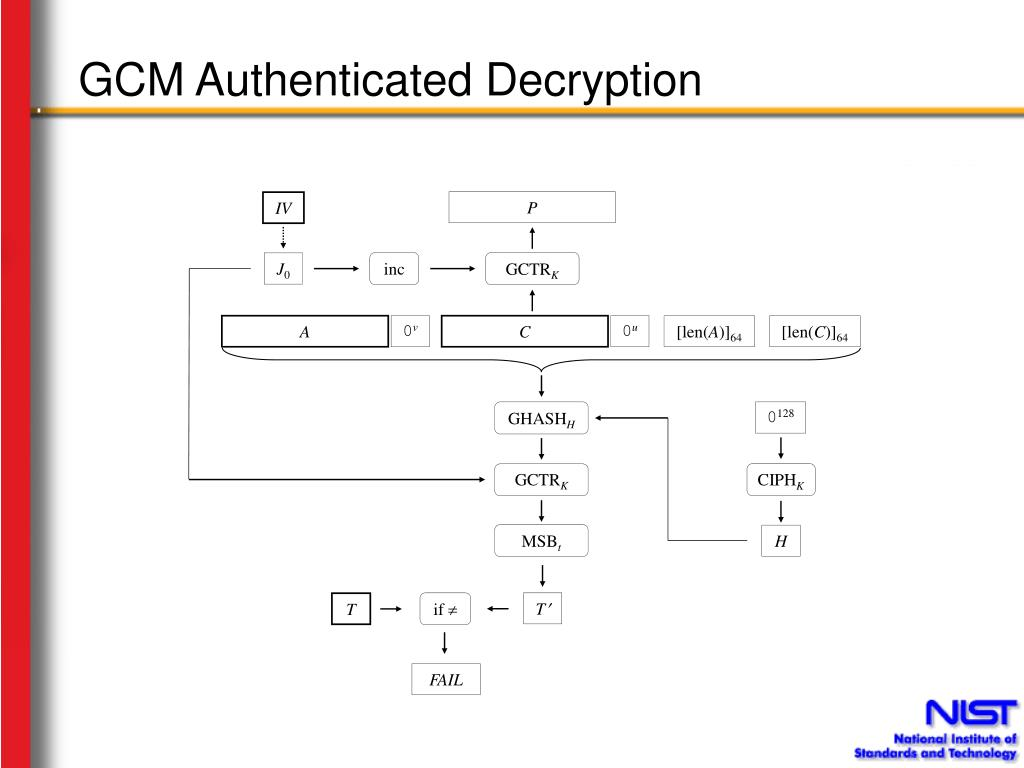 GCM Authenticated Decryption