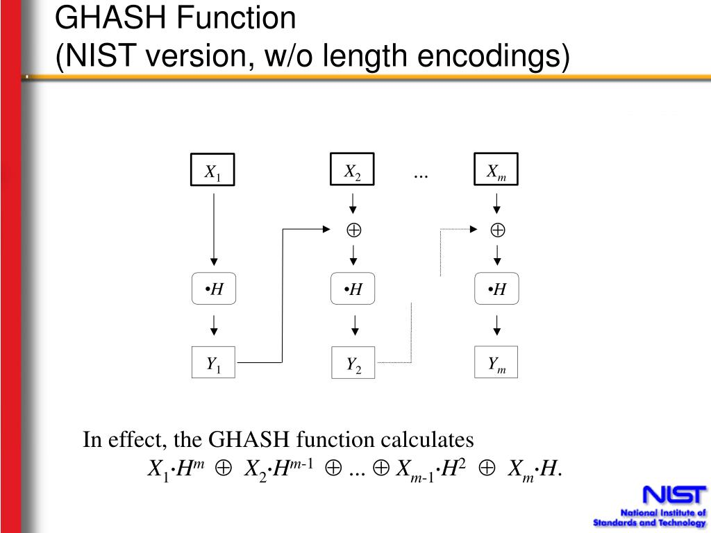 GHASH Function