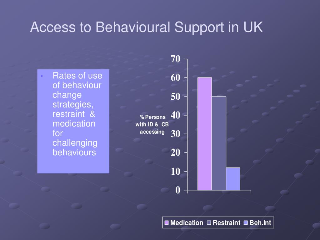 Access to Behavioural Support in UK