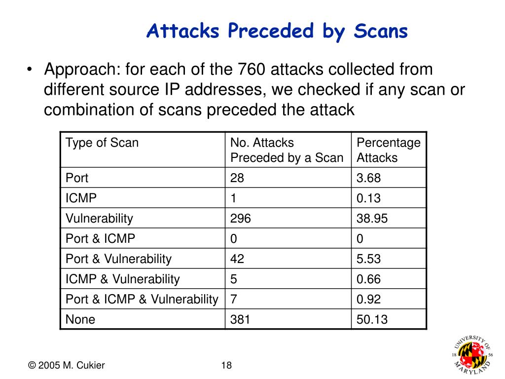 Attacks Preceded by Scans