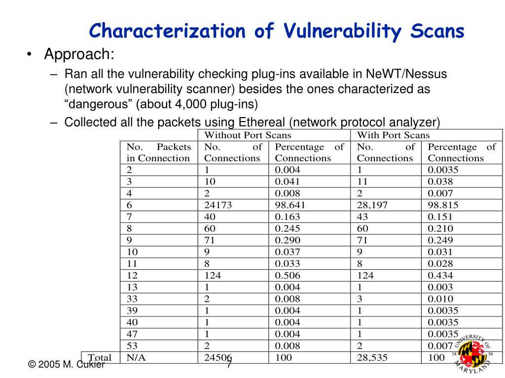 Characterization of Vulnerability Scans